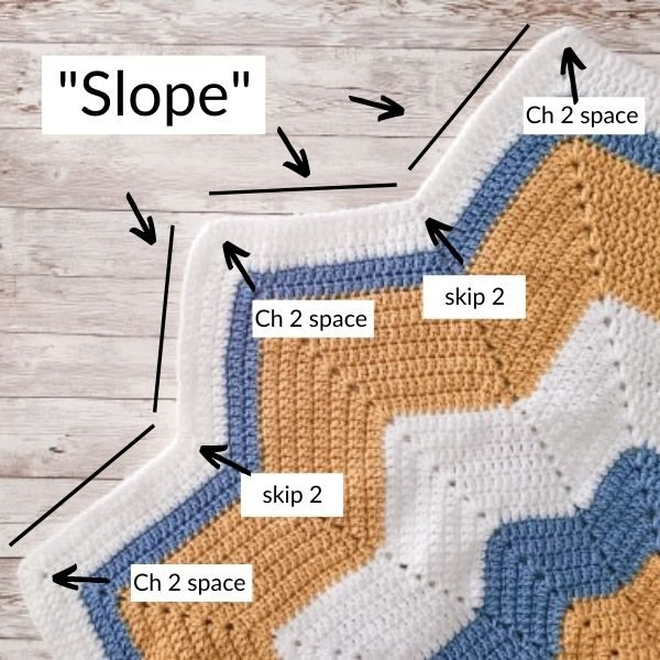 Infographic of this crochet star baby blanket pattern, explaining what the peaks and valleys mean in the written pattern.
